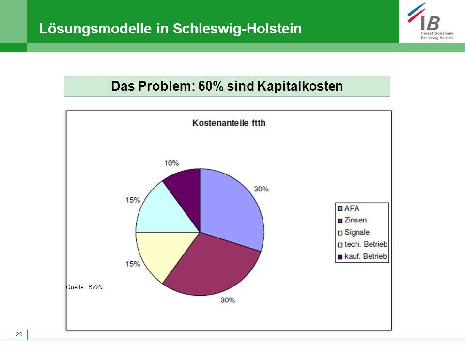 20 Lösungsmodelle in Schleswig-Holstein Quelle: SWN Das Problem: 60% sind Kapitalkosten