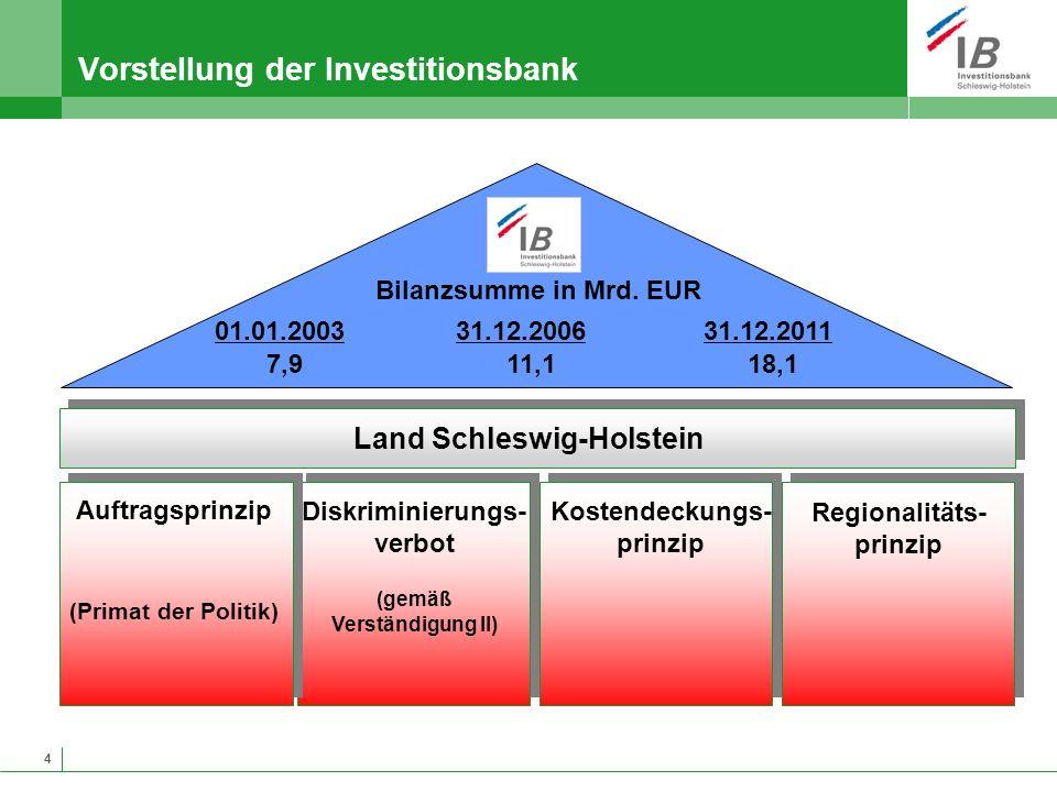 4 Vorstellung der Investitionsbank Auftragsprinzip (Primat der Politik) Diskriminierungs- verbot (gemäß Verständigung II) Kostendeckungs- prinzip Land