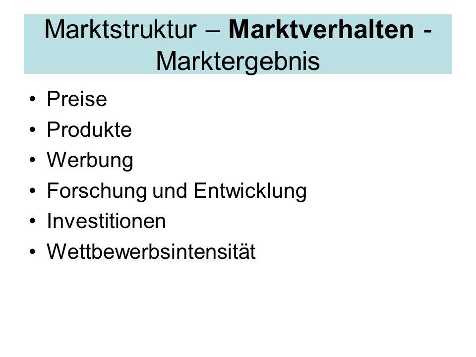Marktstruktur – Marktverhalten - Marktergebnis Preise Produkte Werbung Forschung und Entwicklung Investitionen Wettbewerbsintensität