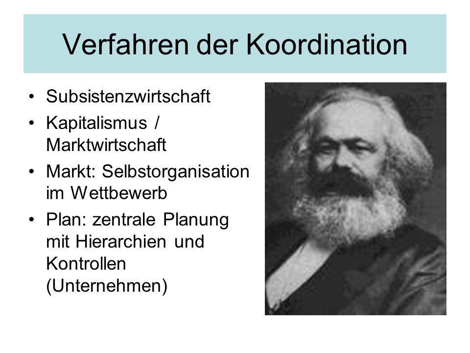 Verfahren der Koordination Subsistenzwirtschaft Kapitalismus / Marktwirtschaft Markt: Selbstorganisation im Wettbewerb Plan: zentrale Planung mit Hier