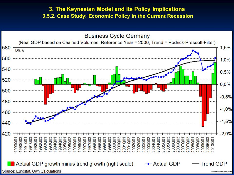 © RAINER MAURER, Pforzheim - 16 - Prof. Dr. Rainer Maurer 3. The Keynesian Model and its Policy Implications 3. The Keynesian Model and its Policy Imp