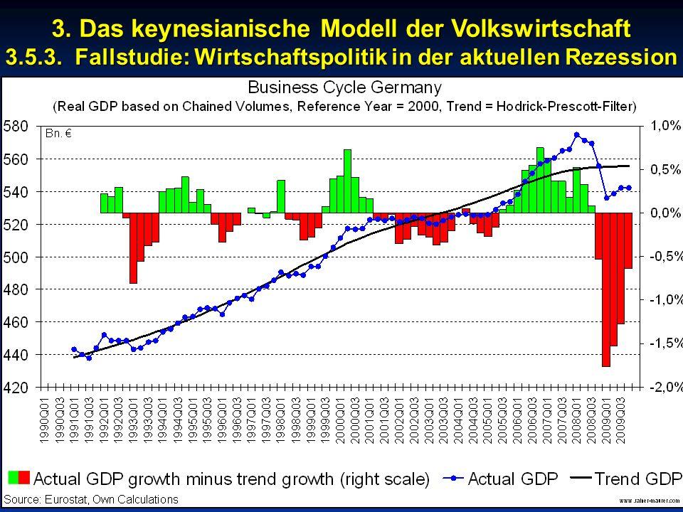 © RAINER MAURER, Pforzheim - 3 - Prof. Dr. Rainer Maurer 3. Das keynesianische Modell der Volkswirtschaft 3.5.3. Fallstudie: Wirtschaftspolitik in der