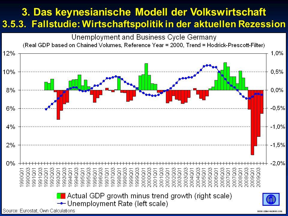 © RAINER MAURER, Pforzheim - 4 - Prof. Dr. Rainer Maurer 3. Das keynesianische Modell der Volkswirtschaft 3.5.3. Fallstudie: Wirtschaftspolitik in der