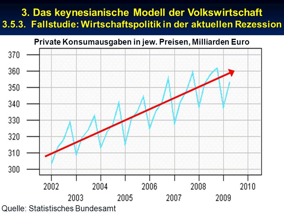 © RAINER MAURER, Pforzheim - 5 - Prof. Dr. Rainer Maurer Private Konsumausgaben in jew. Preisen, Milliarden Euro 3. Das keynesianische Modell der Volk
