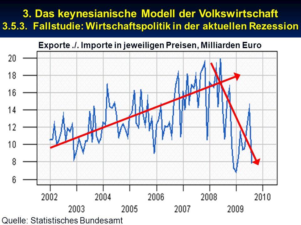© RAINER MAURER, Pforzheim - 8 - Prof. Dr. Rainer Maurer Exporte./. Importe in jeweiligen Preisen, Milliarden Euro 3. Das keynesianische Modell der Vo