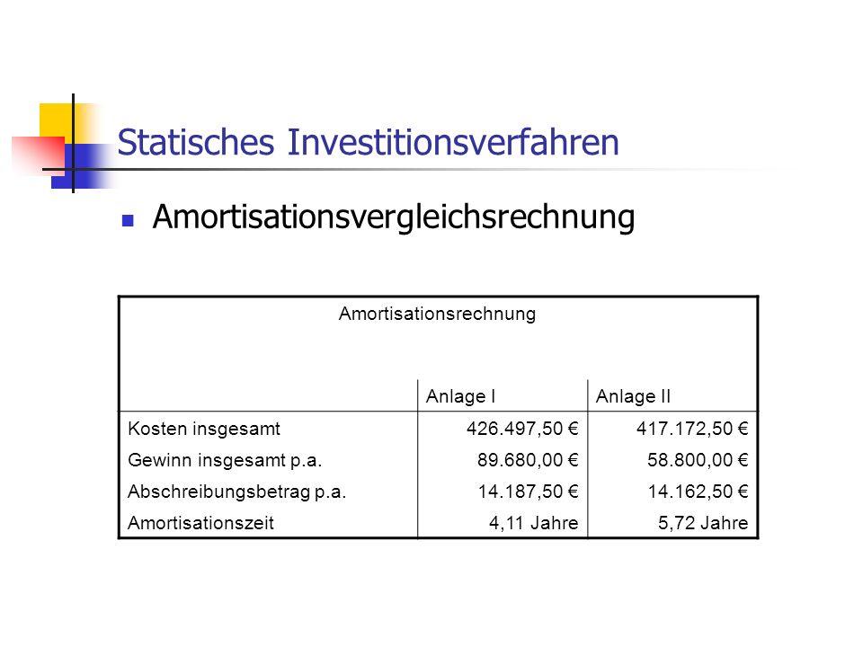 Statisches Investitionsverfahren Amortisationsvergleichsrechnung Amortisationsrechnung Anlage IAnlage II Kosten insgesamt426.497,50 417.172,50 Gewinn