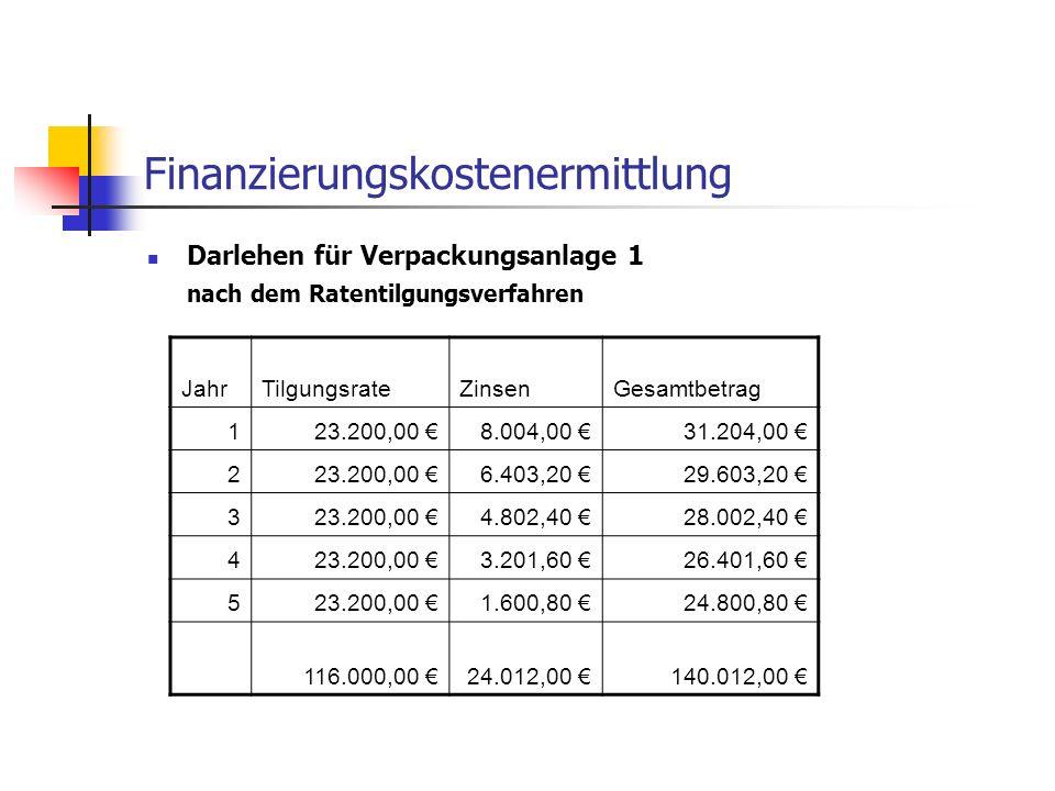 Finanzierungskostenermittlung Darlehen für Verpackungsanlage 1 nach dem Ratentilgungsverfahren JahrTilgungsrateZinsenGesamtbetrag 123.200,00 8.004,00