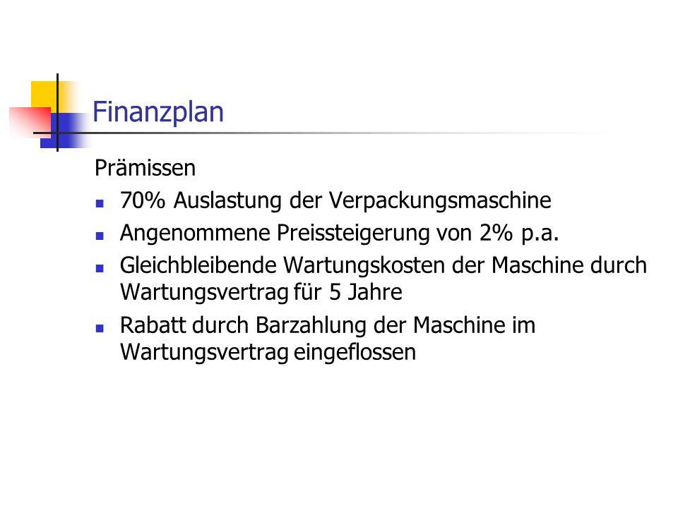 Finanzplan Prämissen 70% Auslastung der Verpackungsmaschine Angenommene Preissteigerung von 2% p.a. Gleichbleibende Wartungskosten der Maschine durch