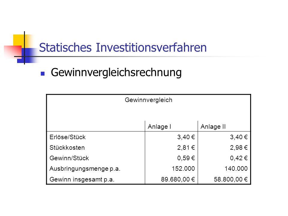Statisches Investitionsverfahren Gewinnvergleichsrechnung Gewinnvergleich Anlage IAnlage II Erlöse/Stück3,40 Stückkosten2,81 2,98 Gewinn/Stück0,59 0,4