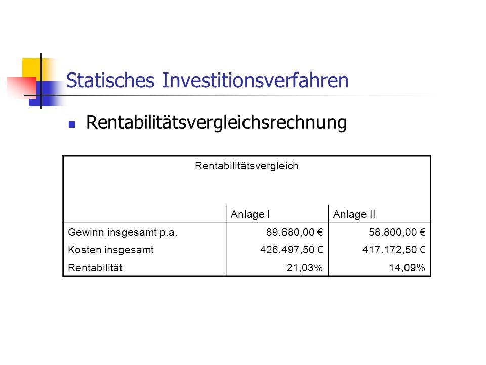 Statisches Investitionsverfahren Rentabilitätsvergleichsrechnung Rentabilitätsvergleich Anlage IAnlage II Gewinn insgesamt p.a.89.680,00 58.800,00 Kos
