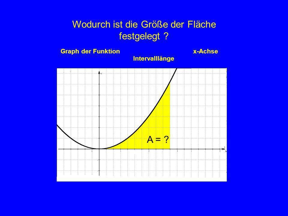 A (x 0 ) 0x0x0 A(x 0 ) ist der Inhalt der Fläche, die vom Graphen einer Funktion mit der x–Achse im Intervall [0;x 0 ] eingeschlossen wird.