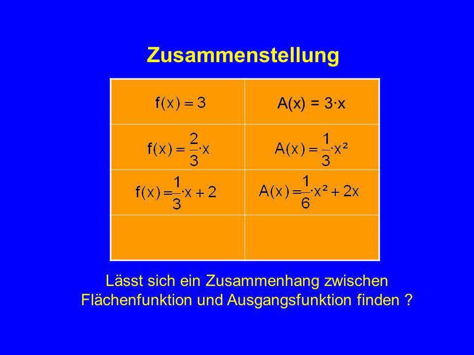 Zusammenstellung Feststellung: Leitet man die Flächenfunktion ab, so erhält man die Ausgangsfunktion A(x) = 3·x