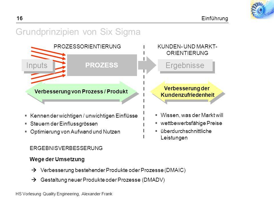HS Vorlesung Quality Engineering, Alexander Frank Einführung16 Grundprinzipien von Six Sigma PROZESS Ergebnisse Verbesserung der Kundenzufriedenheit K