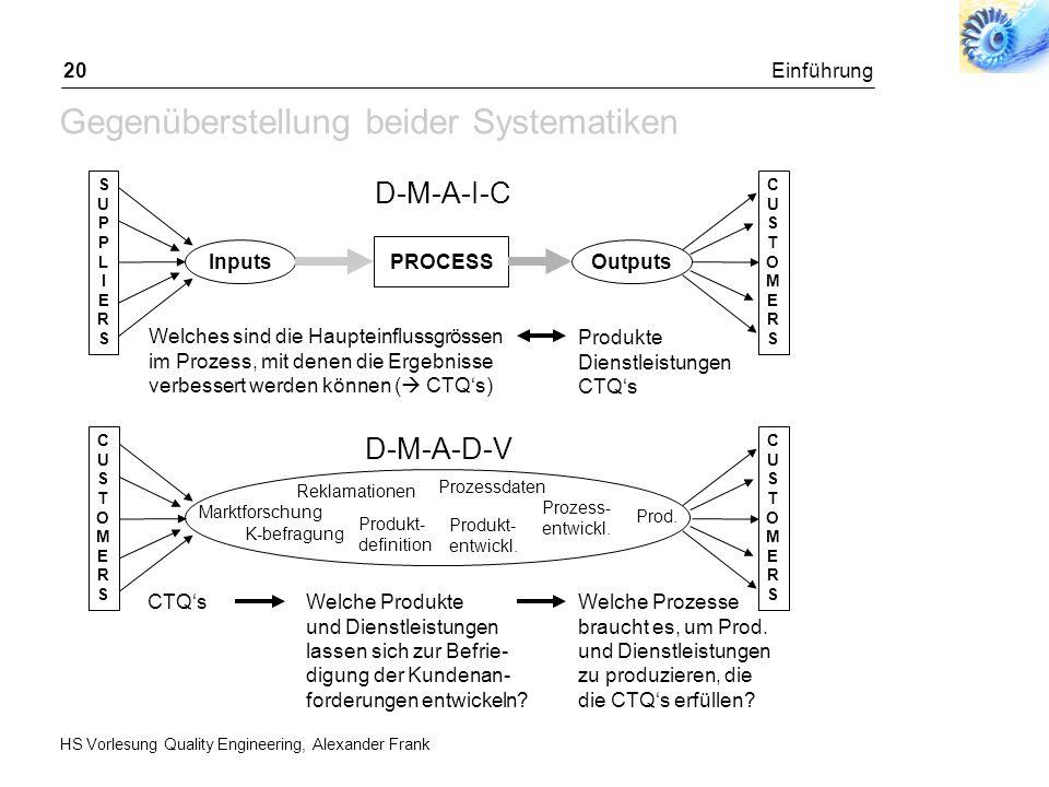 HS Vorlesung Quality Engineering, Alexander Frank Einführung20 Gegenüberstellung beider Systematiken CUSTOMERSCUSTOMERS InputsOutputs PROCESS D-M-A-I-
