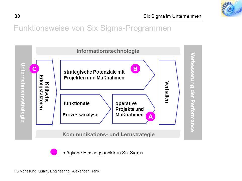 HS Vorlesung Quality Engineering, Alexander Frank Six Sigma im Unternehmen30 Funktionsweise von Six Sigma-Programmen Unternehmensstrategie Verbesserun