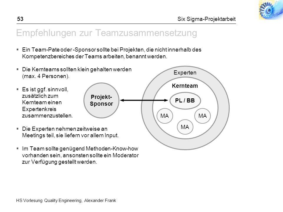 HS Vorlesung Quality Engineering, Alexander Frank Six Sigma-Projektarbeit53 Empfehlungen zur Teamzusammensetzung Ein Team-Pate oder -Sponsor sollte be