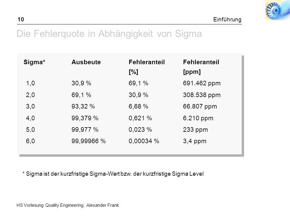 HS Vorlesung Quality Engineering, Alexander Frank Einführung10 Die Fehlerquote in Abhängigkeit von Sigma Sigma*AusbeuteFehleranteilFehleranteil [%][pp