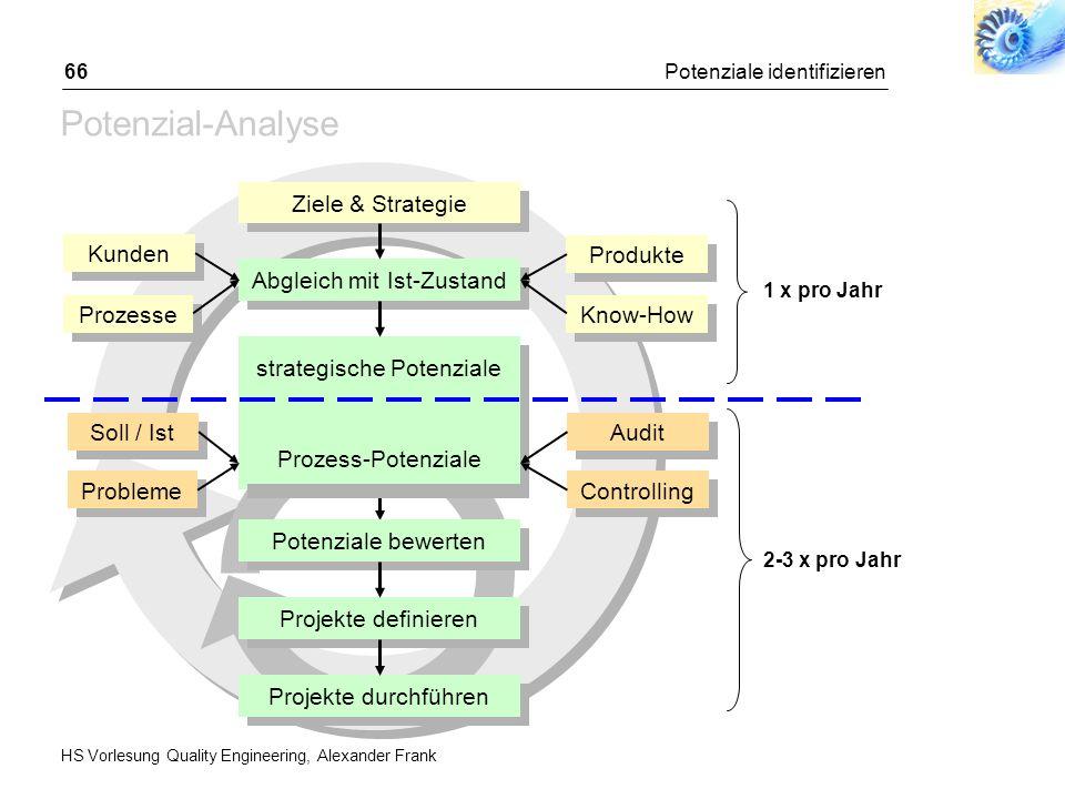 HS Vorlesung Quality Engineering, Alexander Frank Potenziale identifizieren66 Potenzial-Analyse Ziele & Strategie Abgleich mit Ist-Zustand Kunden Proz