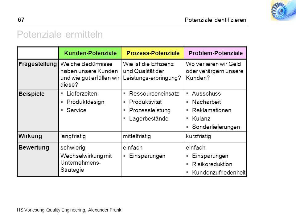 HS Vorlesung Quality Engineering, Alexander Frank Potenziale identifizieren67 Potenziale ermitteln Kunden-PotenzialeProzess-PotenzialeProblem-Potenzia