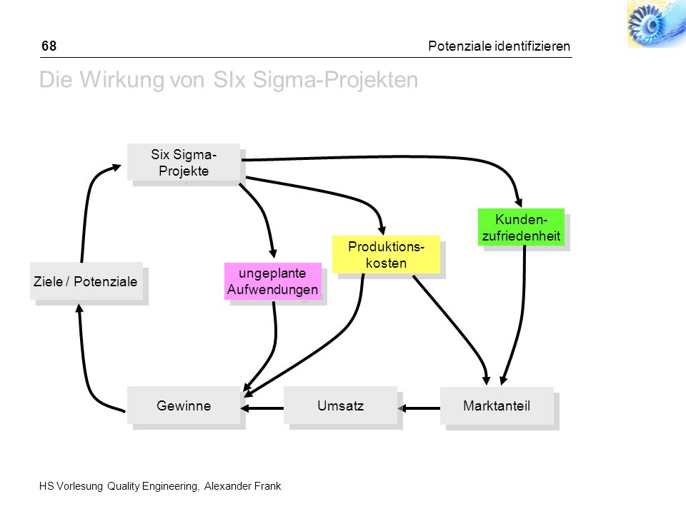 HS Vorlesung Quality Engineering, Alexander Frank Potenziale identifizieren68 Die Wirkung von SIx Sigma-Projekten Six Sigma- Projekte Ziele / Potenzia