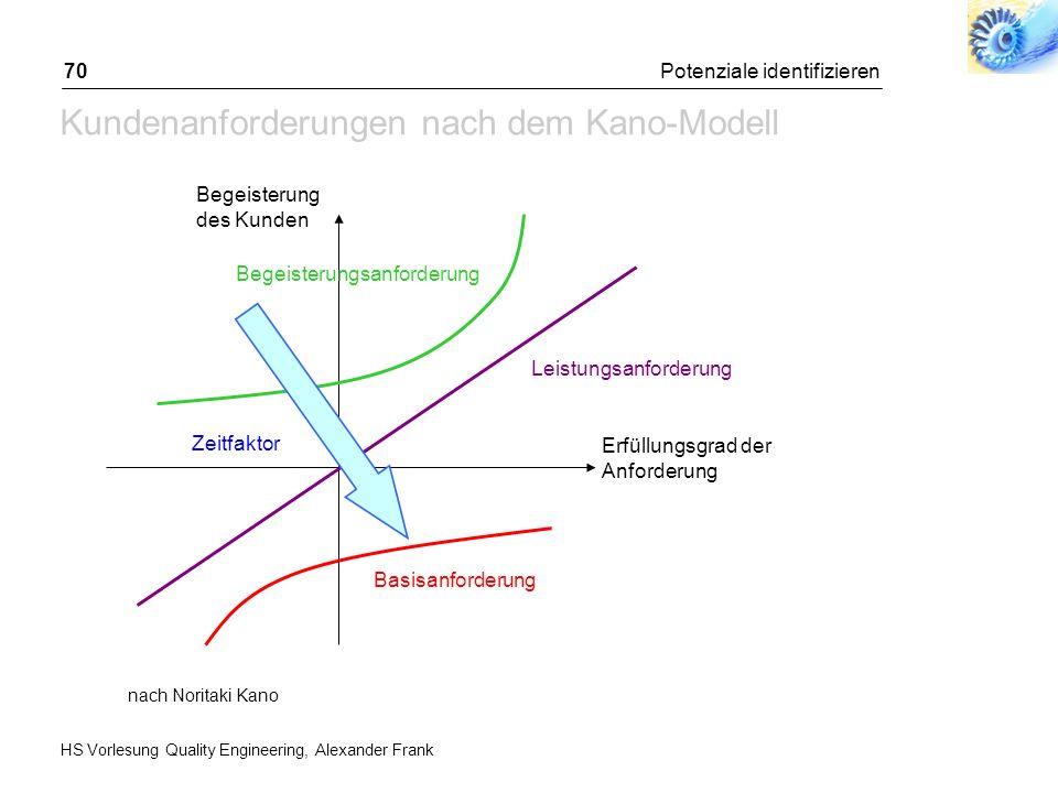 HS Vorlesung Quality Engineering, Alexander Frank Potenziale identifizieren70 Kundenanforderungen nach dem Kano-Modell Begeisterung des Kunden Erfüllu