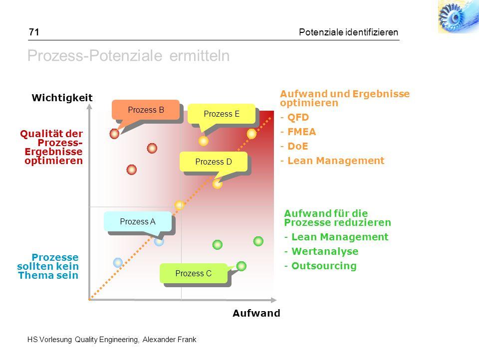 HS Vorlesung Quality Engineering, Alexander Frank Potenziale identifizieren71 Prozess-Potenziale ermitteln Aufwand und Ergebnisse optimieren - QFD - F