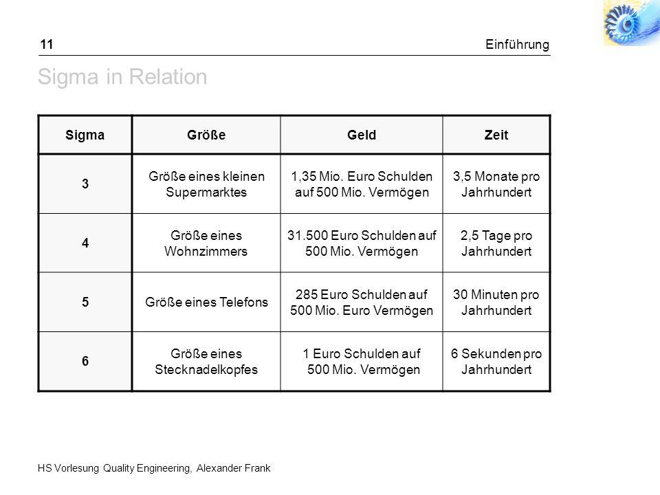 HS Vorlesung Quality Engineering, Alexander Frank Einführung11 Sigma in Relation SigmaGrößeGeldZeit 3 Größe eines kleinen Supermarktes 1,35 Mio. Euro