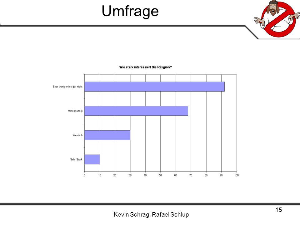 Kevin Schrag, Rafael Schlup 15 Umfrage