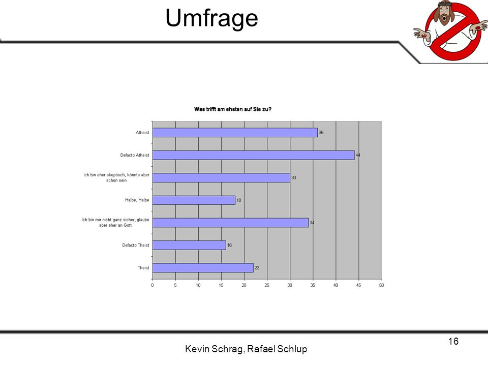 Kevin Schrag, Rafael Schlup 16 Umfrage