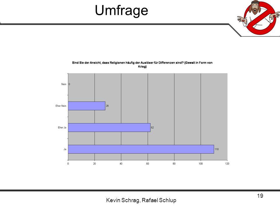 Kevin Schrag, Rafael Schlup 19 Umfrage