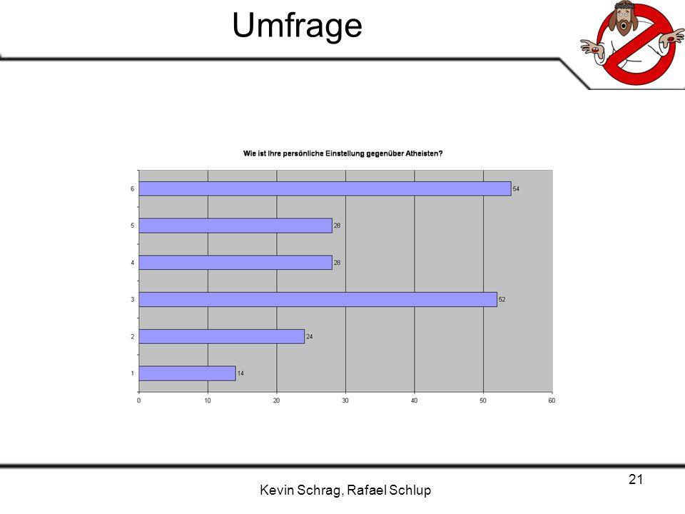 Kevin Schrag, Rafael Schlup 21 Umfrage