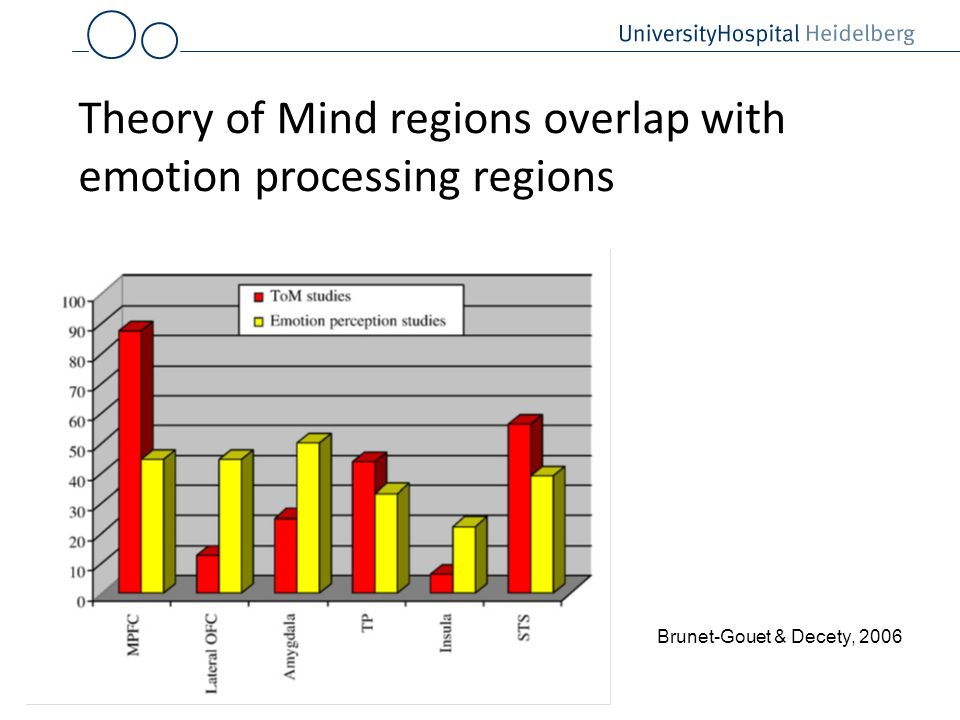 Brunet-Gouet & Decety, 2006 Theory of Mind regions overlap with emotion processing regions