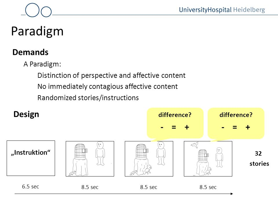 Paradigm A Paradigm: Distinction of perspective and affective content No immediately contagious affective content Randomized stories/instructions 8.5