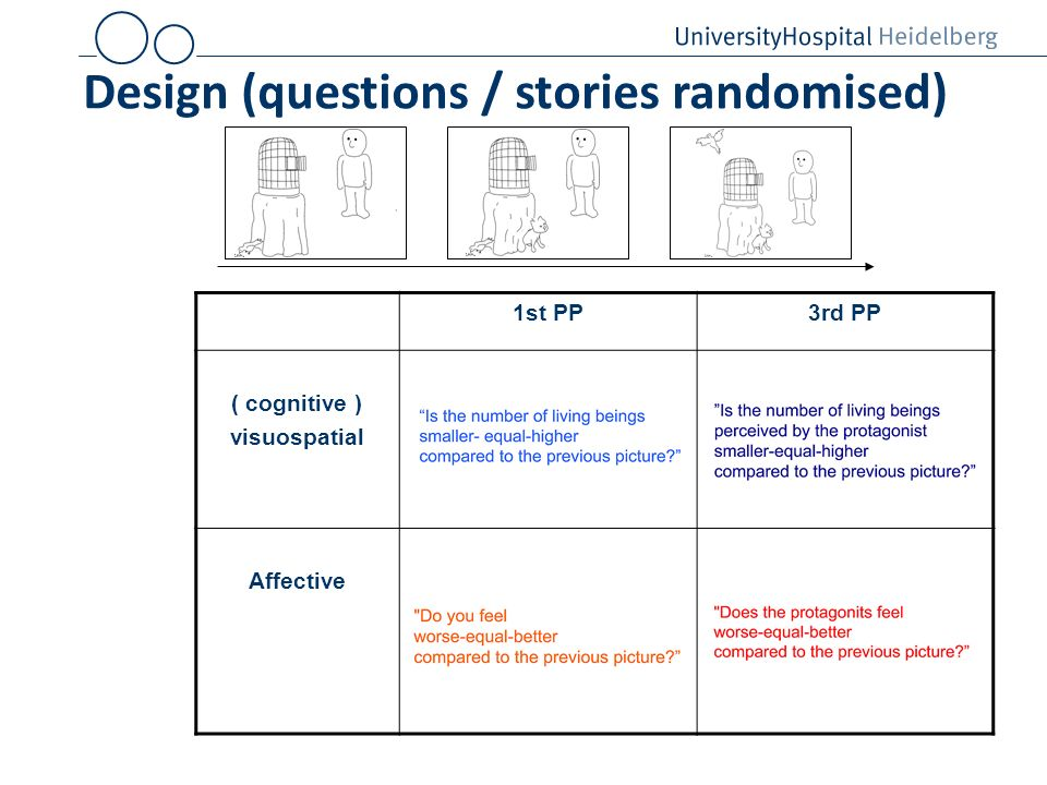 Design (questions / stories randomised) 1st PP3rd PP ( cognitive ) visuospatial Affective