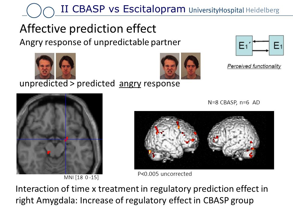 P<0.005 uncorrected N=8 CBASP, n=6 AD Interaction of time x treatment in regulatory prediction effect in right Amygdala: Increase of regulatory effect