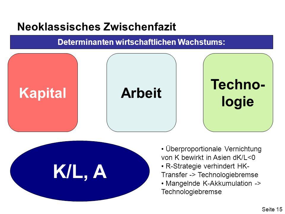 Seite 15 Neoklassisches Zwischenfazit KapitalArbeit Techno- logie Determinanten wirtschaftlichen Wachstums: K/L, A Überproportionale Vernichtung von K bewirkt in Asien dK/L<0 R-Strategie verhindert HK- Transfer -> Technologiebremse Mangelnde K-Akkumulation -> Technologiebremse