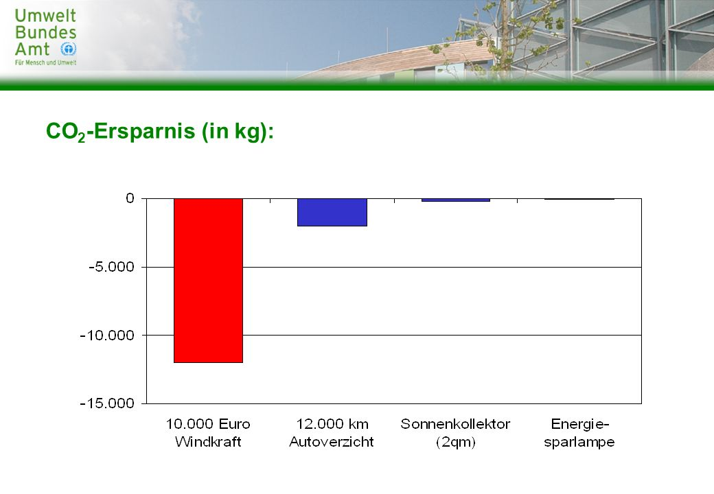 CO 2 -Ersparnis (in kg):