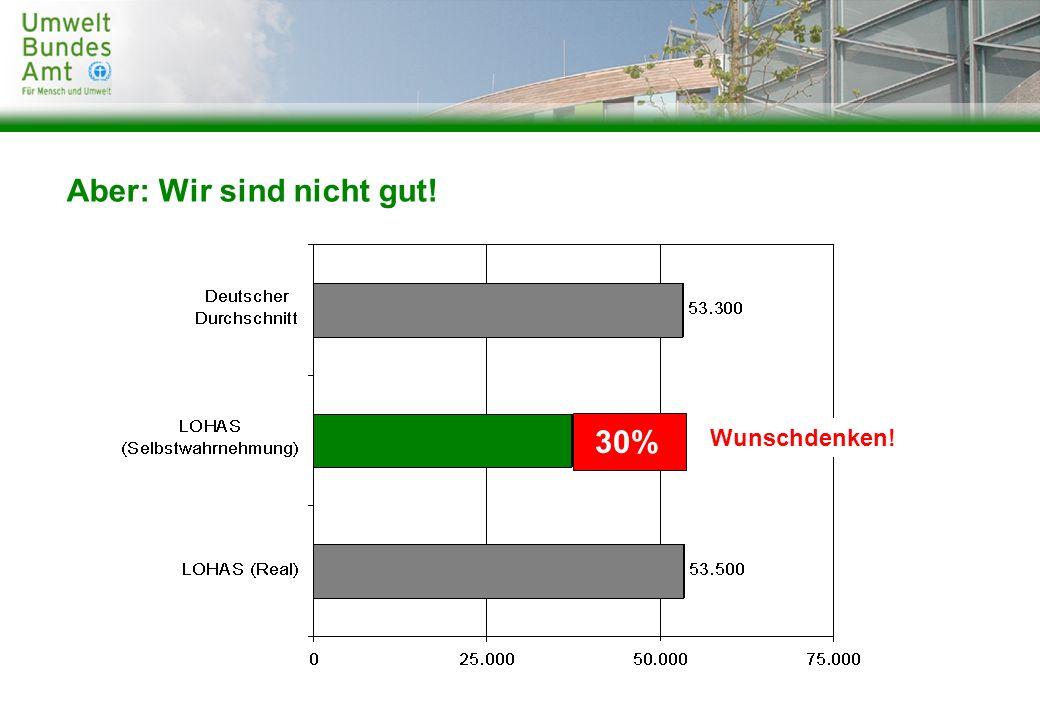 100% erneuerbare Energien.Plusenergiehaus Kombinierte Mobilität.