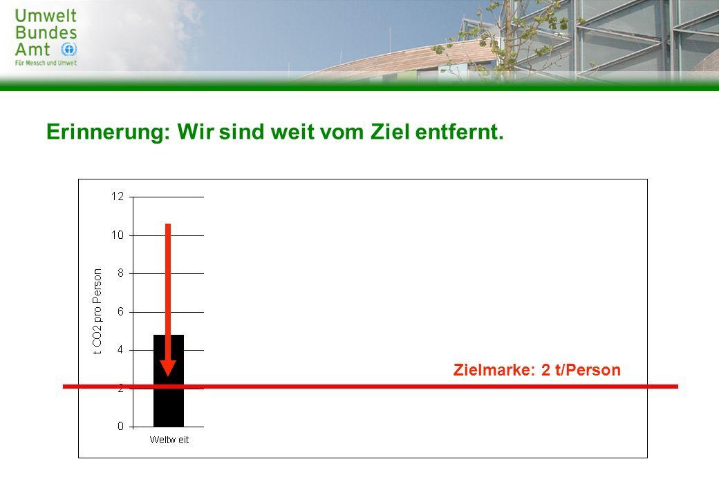 CO 2 -Ersparnis (in kg):