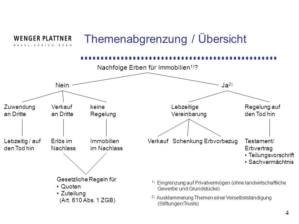 4 Themenabgrenzung / Übersicht Nachfolge Erben für Immobilien 1) .