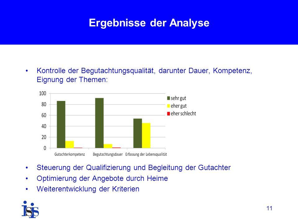 11 Ergebnisse der Analyse Kontrolle der Begutachtungsqualität, darunter Dauer, Kompetenz, Eignung der Themen: Steuerung der Qualifizierung und Begleitung der Gutachter Optimierung der Angebote durch Heime Weiterentwicklung der Kriterien