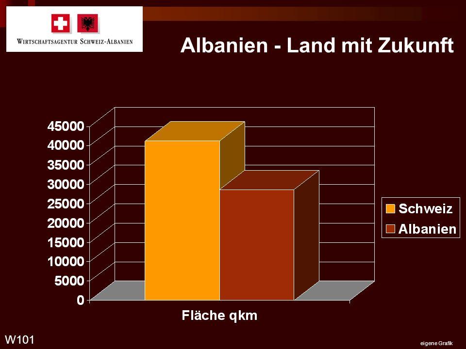 Albanien - Land mit Zukunft W101 eigene Grafik