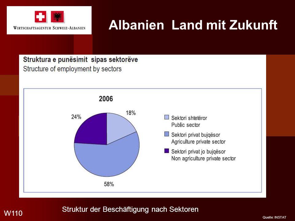 Albanien Land mit Zukunft W110 Quelle: INSTAT Struktur der Beschäftigung nach Sektoren