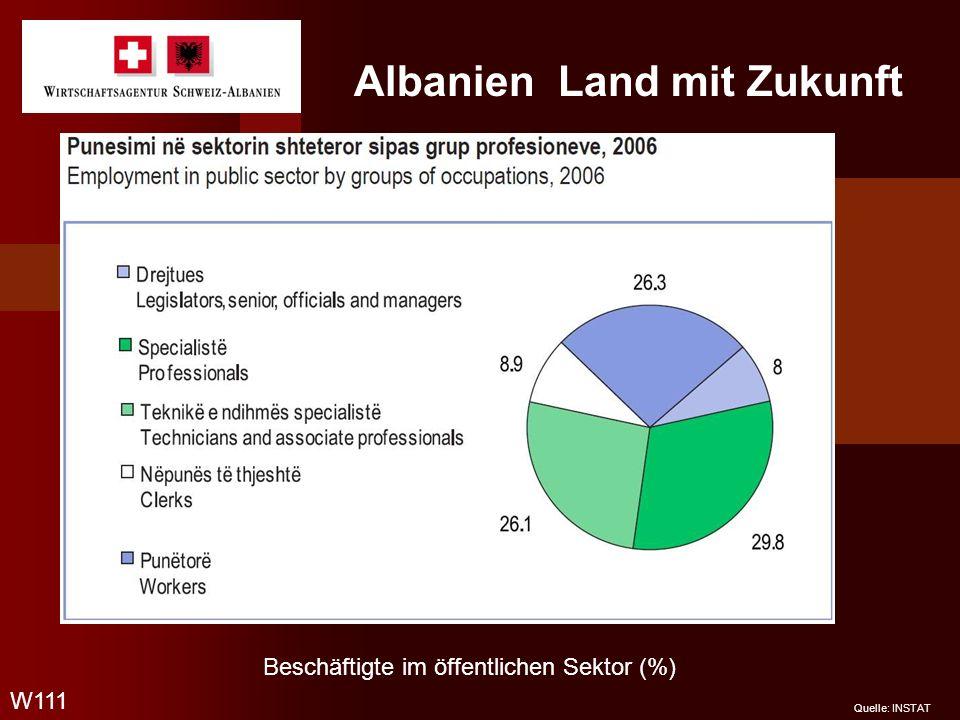 Albanien Land mit Zukunft W111 Quelle: INSTAT Beschäftigte im öffentlichen Sektor (%)