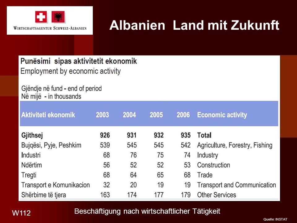 Albanien Land mit Zukunft Quelle: INSTAT W112 Beschäftigung nach wirtschaftlicher Tätigkeit
