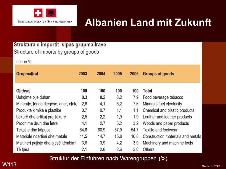 Albanien Land mit Zukunft W113 Quelle: INSTAT Struktur der Einfuhren nach Warengruppen (%)