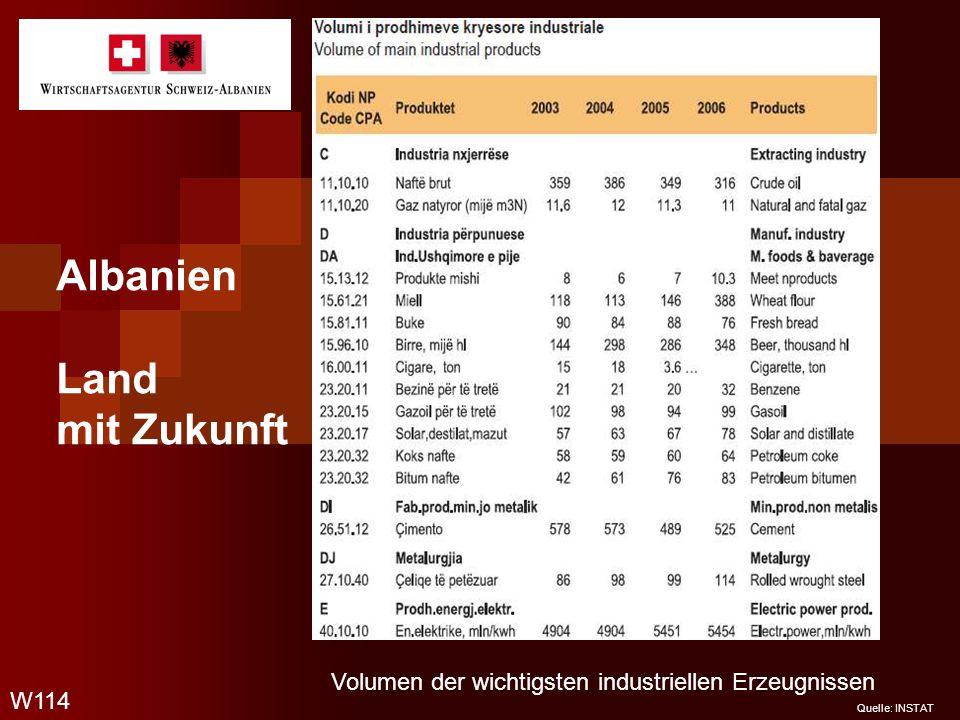 Albanien Land mit Zukunft W114 Quelle: INSTAT Volumen der wichtigsten industriellen Erzeugnissen