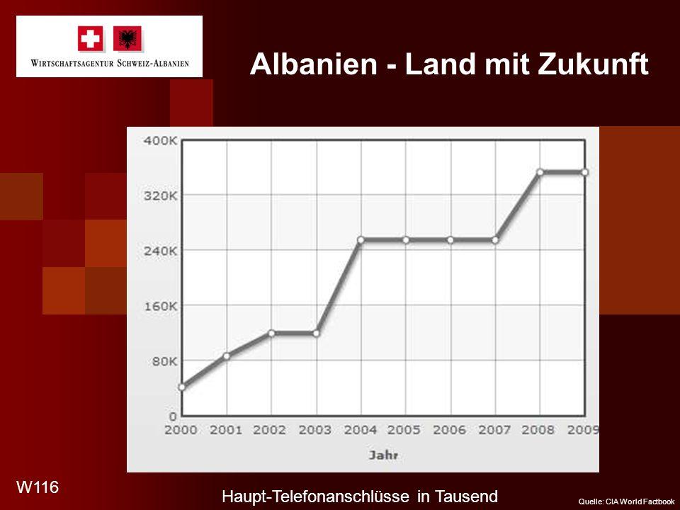 Albanien - Land mit Zukunft Haupt-Telefonanschlüsse in Tausend W116 Quelle: CIA World Factbook