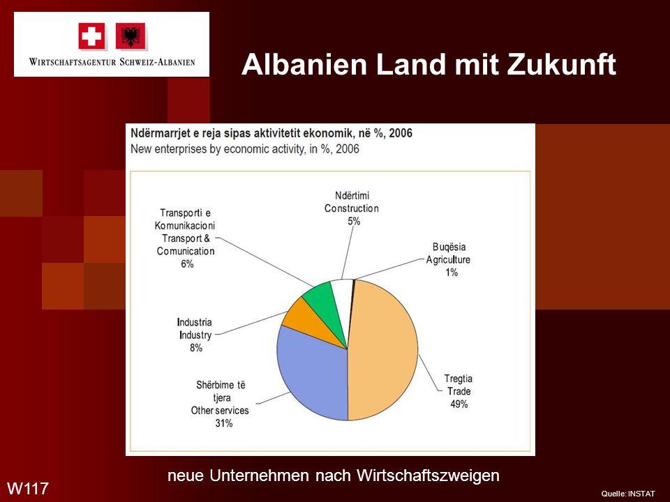 Albanien Land mit Zukunft W117 Quelle: INSTAT neue Unternehmen nach Wirtschaftszweigen