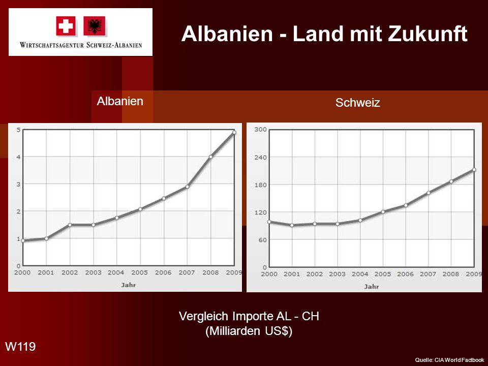 Albanien - Land mit Zukunft Vergleich Importe AL - CH (Milliarden US$) Albanien Schweiz W119 Quelle: CIA World Factbook